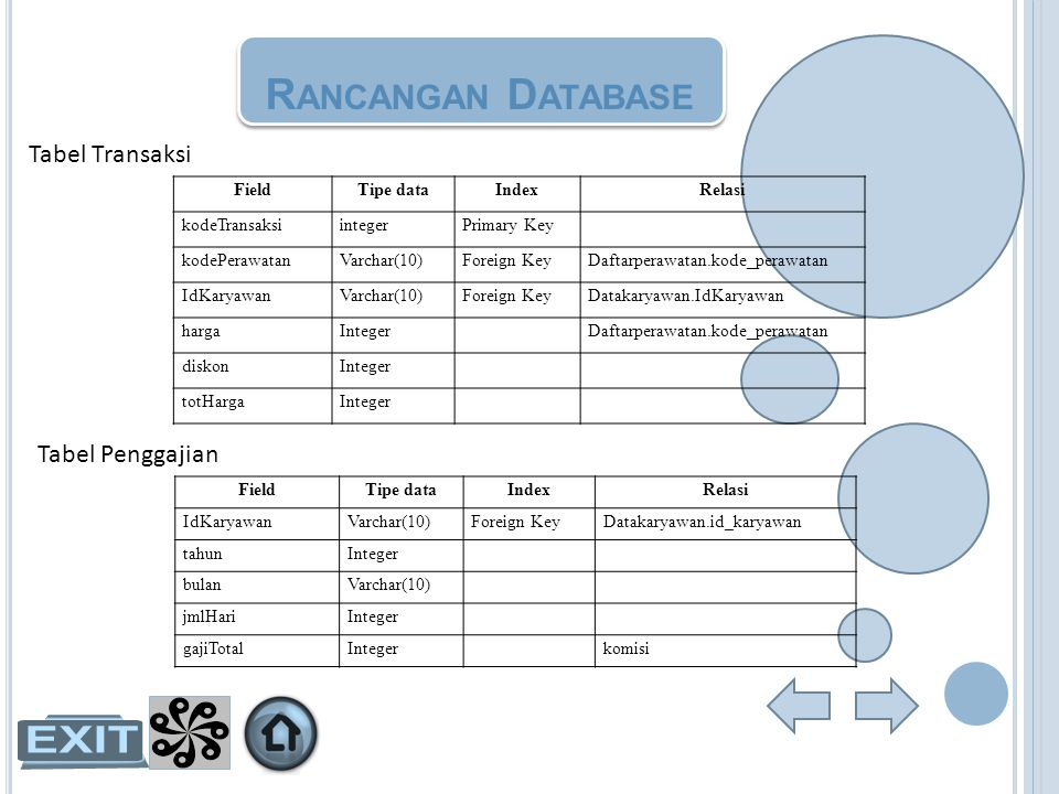 R ANCANGAN D ATABASE Tabel Penggajian FieldTipe dataIndexRelasi IdKaryawanVarchar(10)Foreign KeyDatakaryawan.id_karyawan tahunInteger bulanVarchar(10)