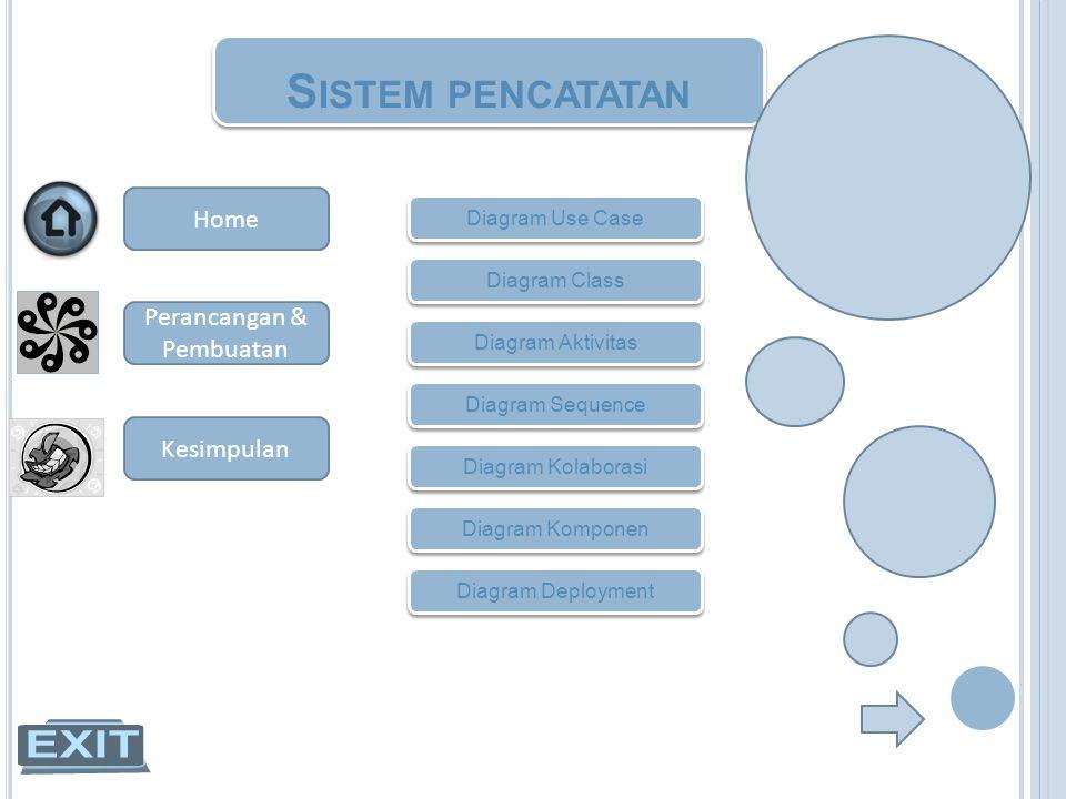 S ISTEM PENCATATAN Diagram Use Case Diagram Class Diagram Aktivitas Diagram Sequence Diagram Kolaborasi Diagram Komponen Diagram Deployment Home Peran