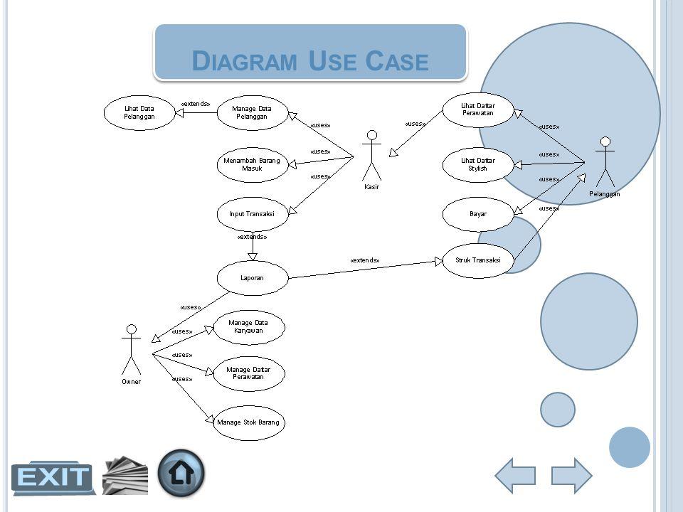P ERANCANGAN & P EMBUATAN Alur Program Perancangan Tampilan Perancangan Database Tampilan Antar Muka Home Sistem Pencatatan Perancangan & Pembuatan