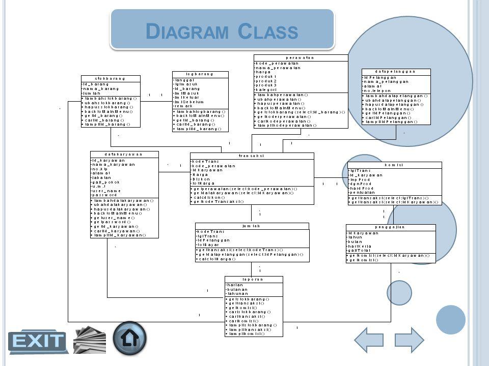 A LUR PROGRAM Diagram VTOC Sistem Transaksi Venus Salon 0.0 Transaks i 1.0 Daftar Perawat an 2.0 Stok Barang 3.0 Data Pelanggan 4.0 Data Karyawan 5.0 Mencetak Laporan Transaksi 6.0