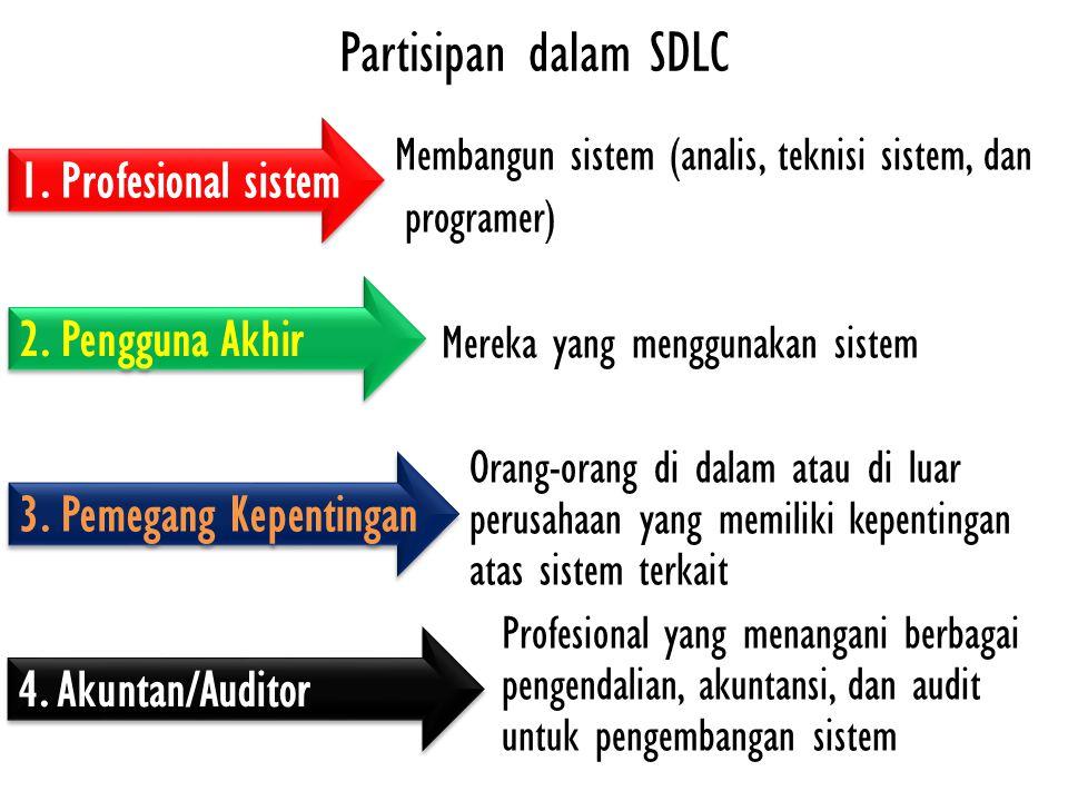 Partisipan dalam SDLC Membangun sistem (analis, teknisi sistem, dan programer) Mereka yang menggunakan sistem Orang-orang di dalam atau di luar perusahaan yang memiliki kepentingan atas sistem terkait Profesional yang menangani berbagai isu pengendalian, akuntansi, dan audit untuk pengembangan sistem 1.