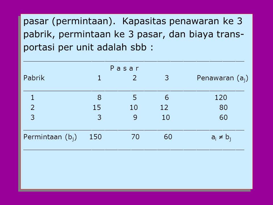 Total Biaya Transportasi =70(8)+10(5)+40(6)+ 60(10)+20(0)+80(3)=560+50+240+600+0+ 240 = 1690 3.