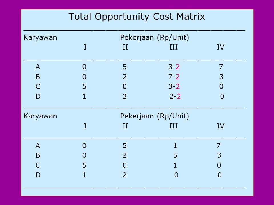 (b). Reduced Cost Matrix di atas terus dikurangi utk mendapatkan Total Opportunity Cost Matrix. Hal ini dicapai dgn memilih elemen terkecil dari setia