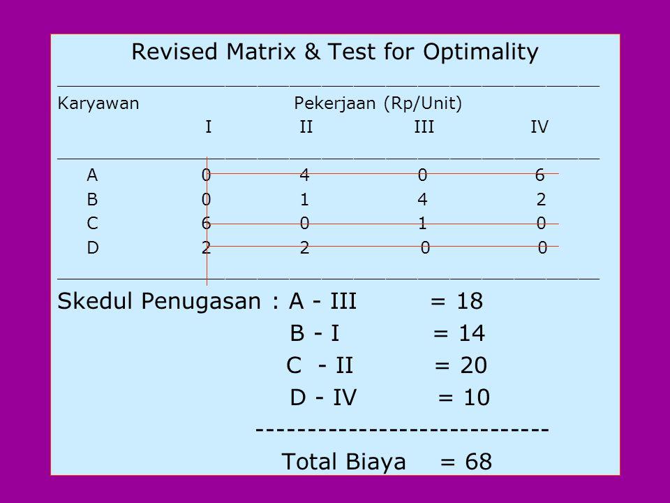 elemen-elemen yg mempunyai dua garis yg saling bersilangan. Masukkan hasil ini pada matrix. Revised Matrix & Test for Optimality _____________________