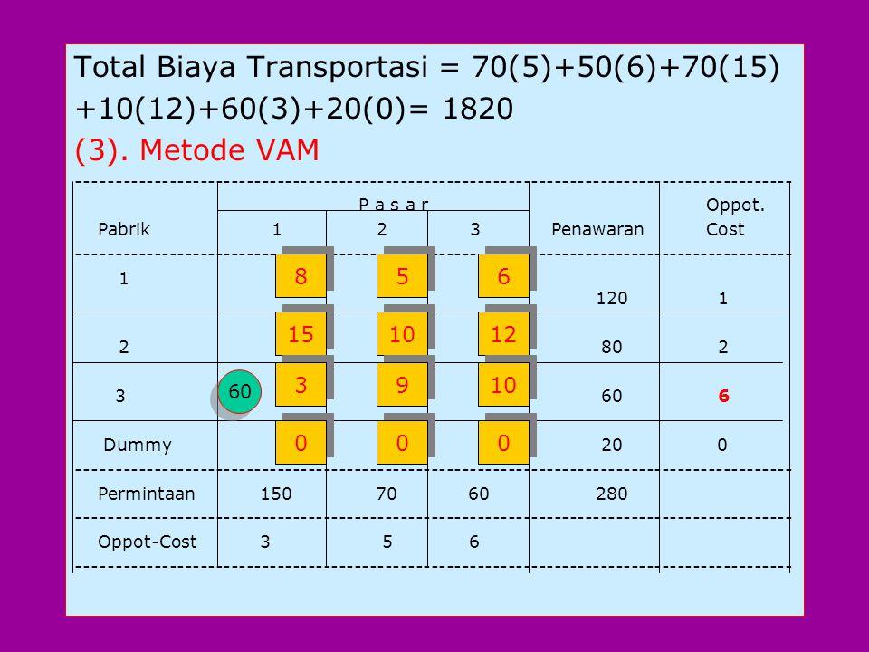 Total Biaya Transportasi = 70(5)+50(6)+70(15) +10(12)+60(3)+20(0)= 1820 (3).