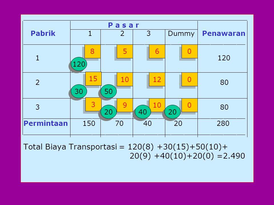 Total Biaya Transportasi =70(8)+50(6)+70(10) +10(12)+60(3)+20(0)=1860 ______________________________________________ P a s a r Pabrik 12 3 Penawaran (