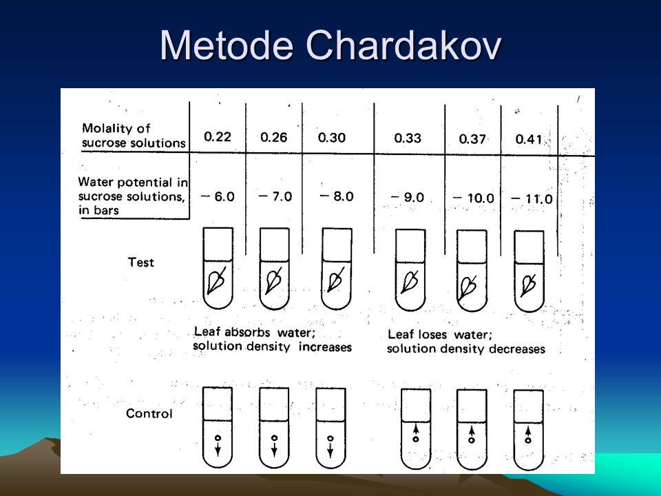 Metode Chardakov