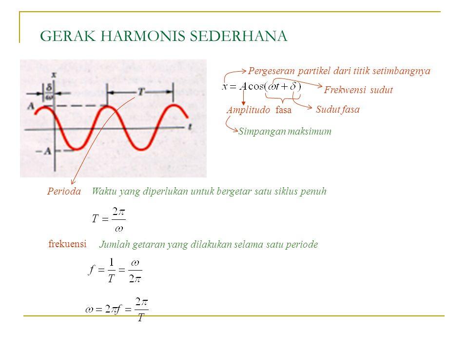 GERAK HARMONIS SEDERHANA fasa Amplitudo Sudut fasa Frekwensi sudut Simpangan maksimum Pergeseran partikel dari titik setimbangnya Waktu yang diperluka