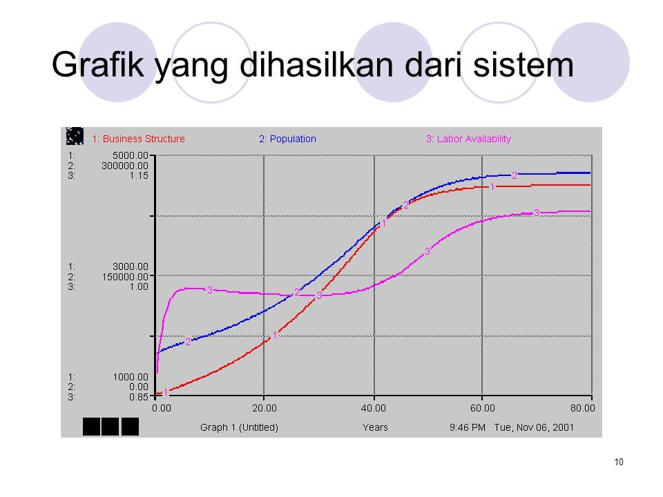 10 Grafik yang dihasilkan dari sistem