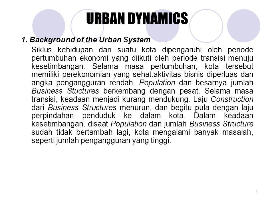 4 1. Background of the Urban System Siklus kehidupan dari suatu kota dipengaruhi oleh periode pertumbuhan ekonomi yang diikuti oleh periode transisi m