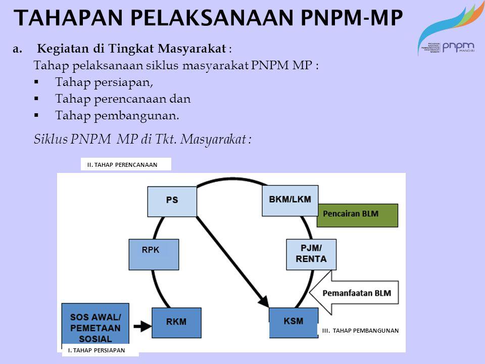 TAHAPAN PELAKSANAAN PRB-BK DALAM TAUTAN PNPM-MP a.Kegiatan di Tingkat Masyarakat : Tahap pelaksanaan PRB-BK ini mengikuti siklus masyarakat PNPM MP :  Tahap persiapan,  Tahap perencanaan dan  Tahap pembangunan.