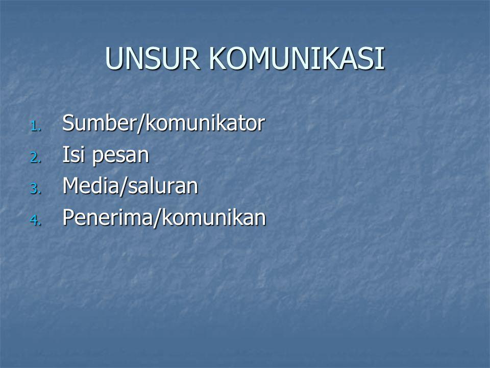 UNSUR KOMUNIKASI 1. Sumber/komunikator 2. Isi pesan 3. Media/saluran 4. Penerima/komunikan