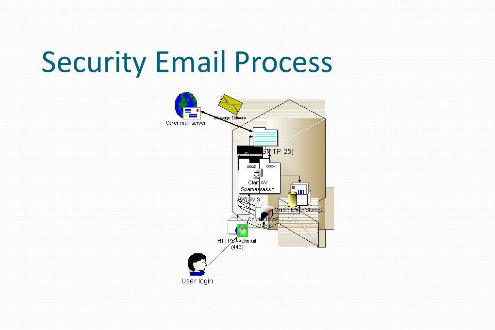Installasi Postfix Mailserver Jalankan perintah: # apt-get install postfix Kemudian akan ditanyakan tipe mailserver Internet site Isikan email root Contoh isikan debian Mail name Isikan dengan full domain Domain yang lainnya Force synchronous NO