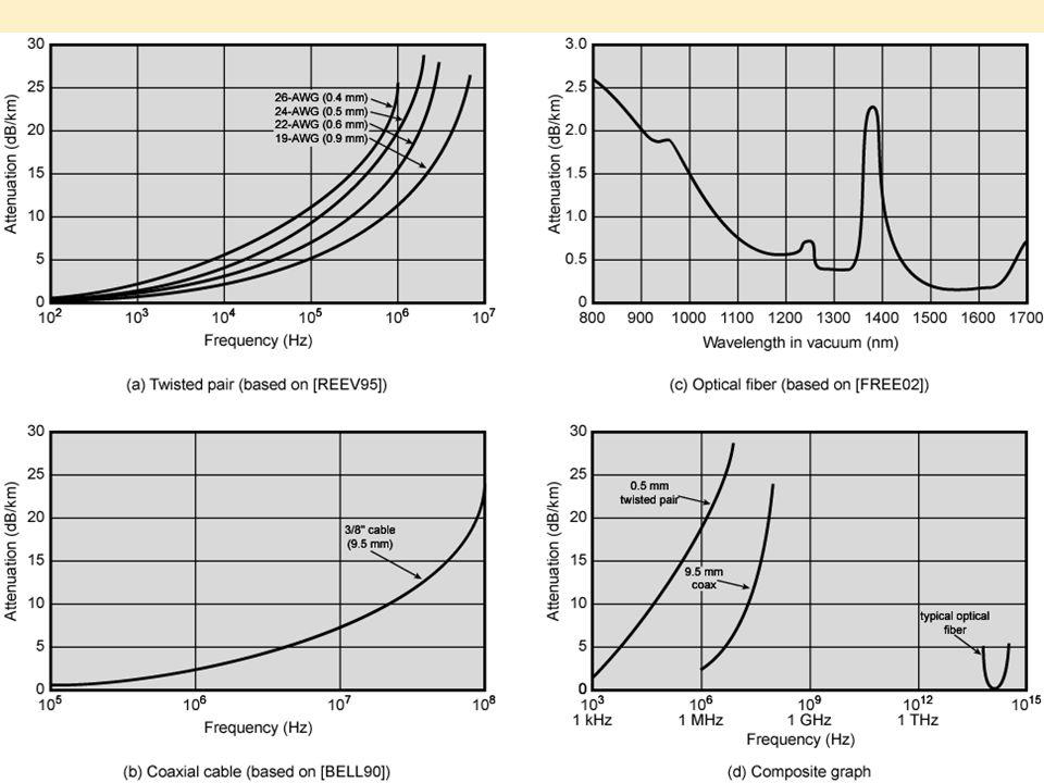  2GHz sampai 40GHz  Microwave  Highly directional  Point to point  Satelit  30MHz sampai 1GHz  Omnidirectional  Pemancar radio  3 x 10 11 sampai 2 x 10 14  Infrared  Local