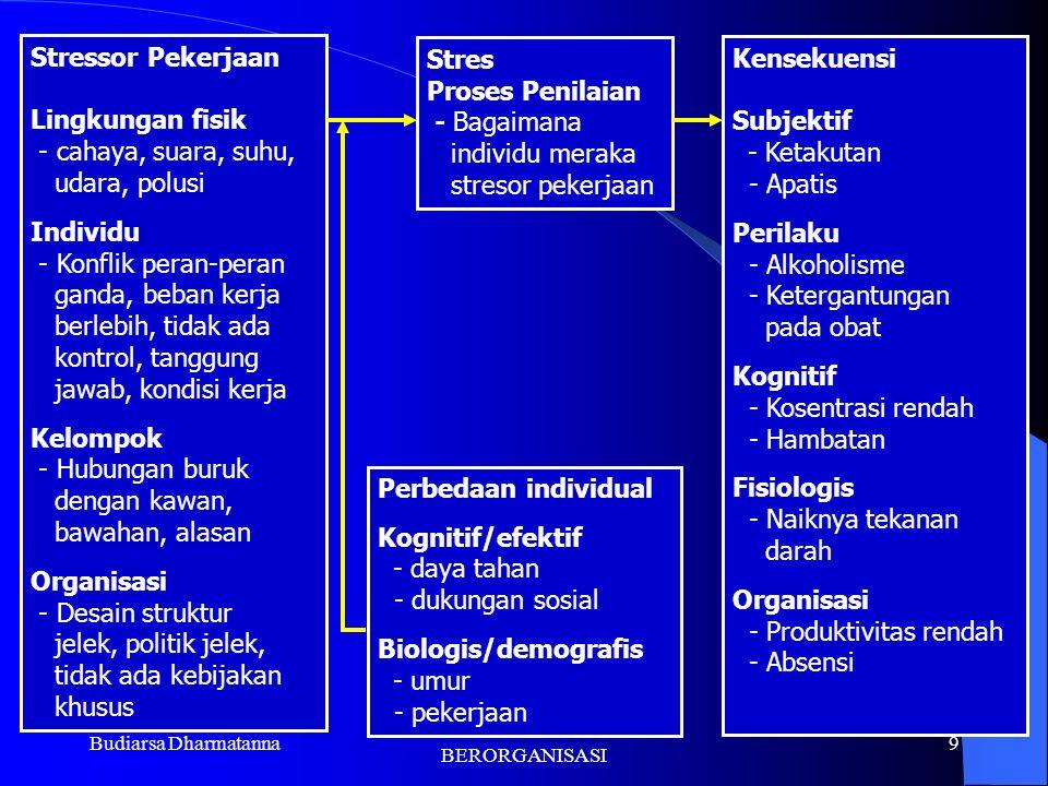 Budiarsa Dharmatanna PERILAKU DALAM BERORGANISASI 8 Penyebab TEKANAN dalam Pekerjaan ?? STRESS and WORK MODEL  Lingkungan Fisik ; penerangan, suara,