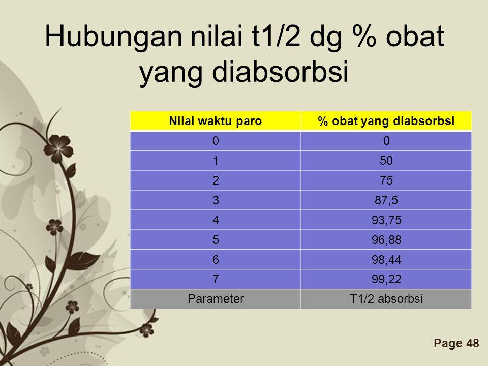 Free Powerpoint TemplatesPage 47 AUC Menggambarkan jumlah obat yang diabsorbsi dan masuk ke dalam sirkulasi sistemik