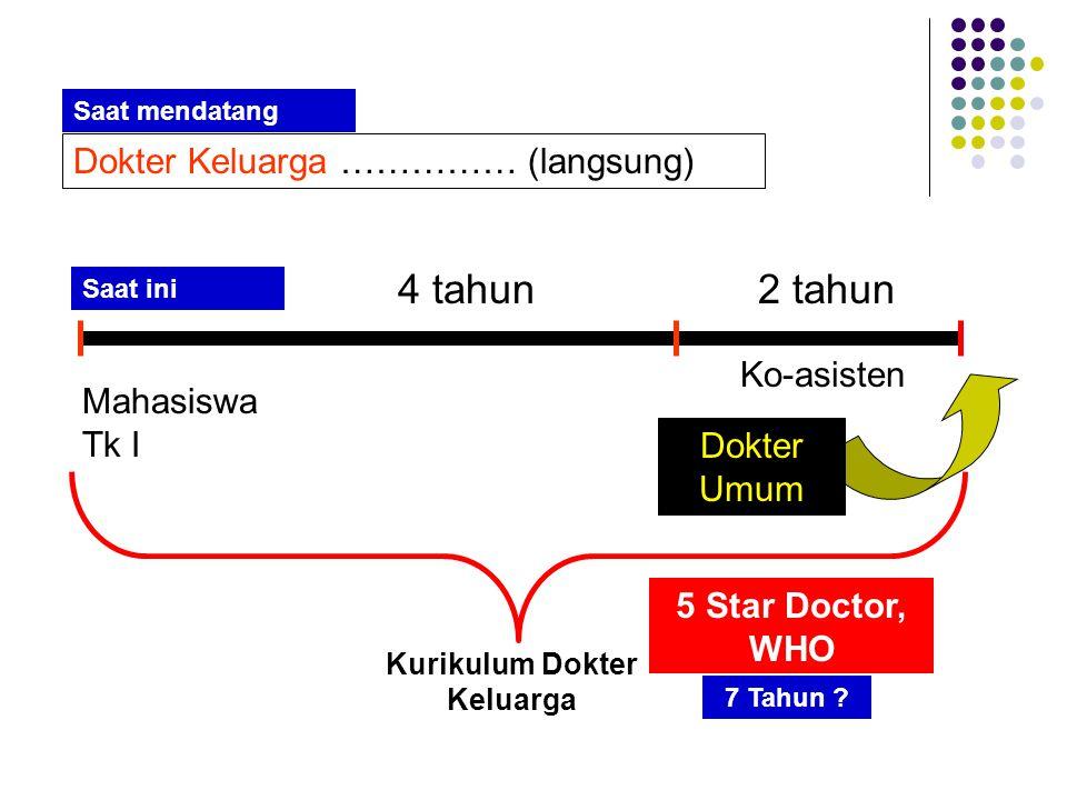 Mahasiswa Tk I 4 tahun2 tahun Ko-asisten Dokter Umum Dokter Keluarga …………… (langsung) Kurikulum Dokter Keluarga 5 Star Doctor, WHO 7 Tahun ? Saat ini
