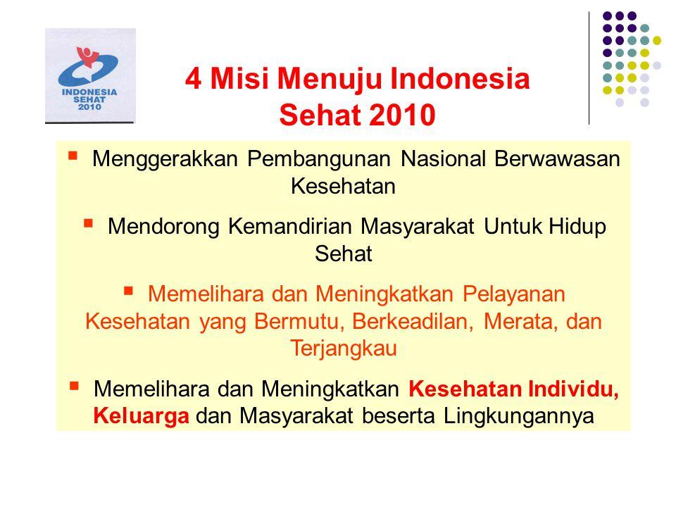 4 Misi Menuju Indonesia Sehat 2010  Menggerakkan Pembangunan Nasional Berwawasan Kesehatan  Mendorong Kemandirian Masyarakat Untuk Hidup Sehat  Memelihara dan Meningkatkan Pelayanan Kesehatan yang Bermutu, Berkeadilan, Merata, dan Terjangkau  Memelihara dan Meningkatkan Kesehatan Individu, Keluarga dan Masyarakat beserta Lingkungannya