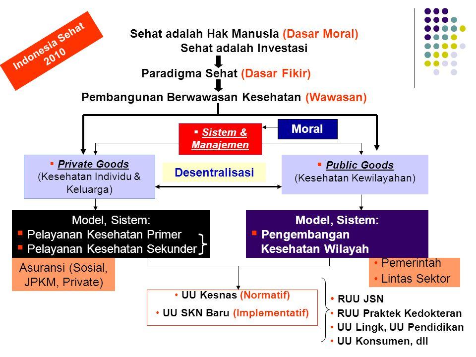 Paradigma Sehat (Dasar Fikir) Sehat adalah Hak Manusia (Dasar Moral) Sehat adalah Investasi Pembangunan Berwawasan Kesehatan (Wawasan)  Private Goods (Kesehatan Individu & Keluarga)  Public Goods (Kesehatan Kewilayahan) Model, Sistem:  Pelayanan Kesehatan Primer  Pelayanan Kesehatan Sekunder Model, Sistem:  Pengembangan Kesehatan Wilayah Indonesia Sehat 2010 Asuransi (Sosial, JPKM, Private) Pemerintah Lintas Sektor  Sistem & Manajemen Moral Desentralisasi UU Kesnas (Normatif) UU SKN Baru (Implementatif) RUU JSN RUU Praktek Kedokteran UU Lingk, UU Pendidikan UU Konsumen, dll
