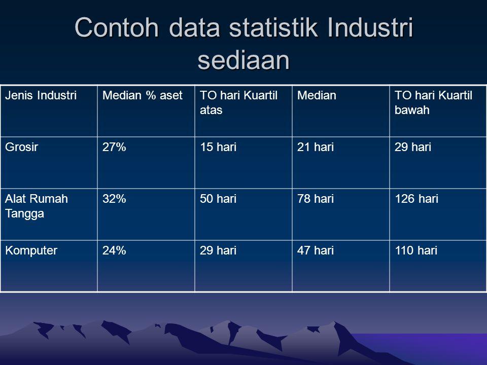Contoh data statistik Industri sediaan Jenis IndustriMedian % asetTO hari Kuartil atas MedianTO hari Kuartil bawah Grosir27%15 hari21 hari29 hari Alat