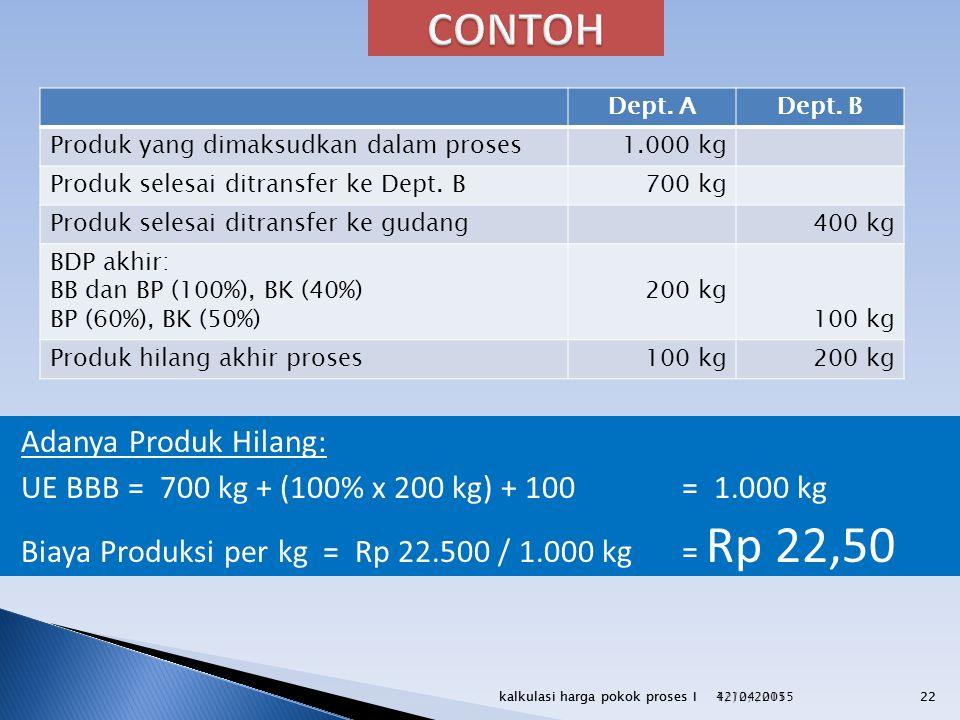4/12/2015kalkulasi harga pokok proses I22 Dept. ADept. B Produk yang dimaksudkan dalam proses1.000 kg Produk selesai ditransfer ke Dept. B700 kg Produ