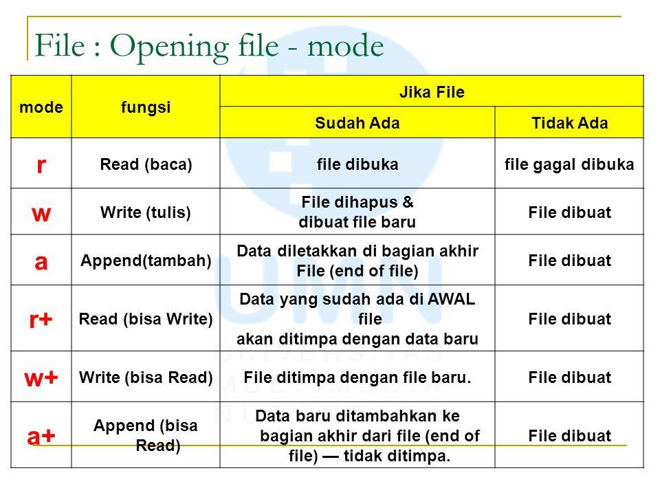 File : Opening file - mode modefungsi Jika File Sudah AdaTidak Ada r Read (baca)file dibukafile gagal dibuka w Write (tulis) File dihapus & dibuat fil