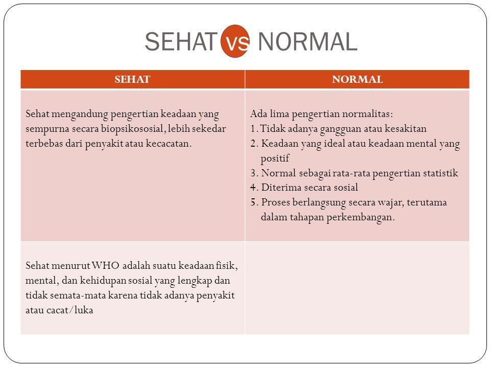 SEHAT vs NORMAL SEHATNORMAL Sehat mengandung pengertian keadaan yang sempurna secara biopsikososial, lebih sekedar terbebas dari penyakit atau kecacat