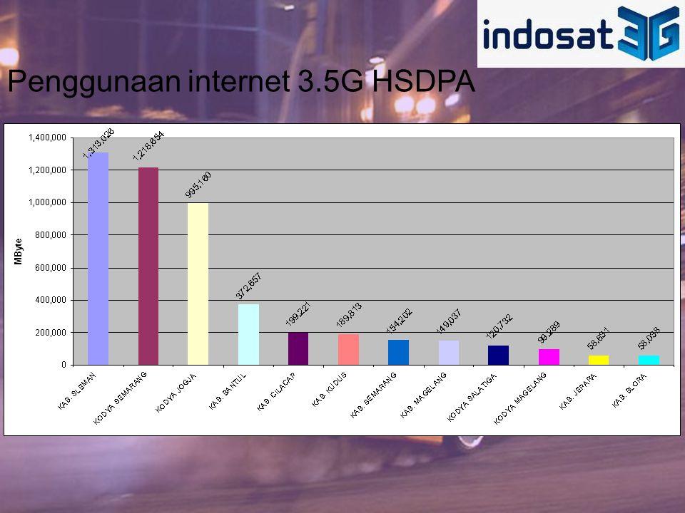 Penggunaan internet 3.5G HSDPA