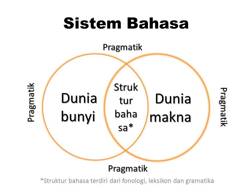 Sistem Bahasa Duniabunyi Struk tur baha sa* Duniamakna Pragmatik Pragmatik Pragmatik Pragmatik *Struktur bahasa terdiri dari fonologi, leksikon dan gr