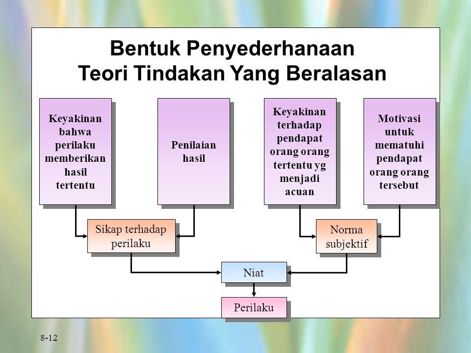 8-12 Bentuk Penyederhanaan Teori Tindakan Yang Beralasan Keyakinan bahwa perilaku memberikan hasil tertentu Penilaian hasil Keyakinan terhadap pendapa