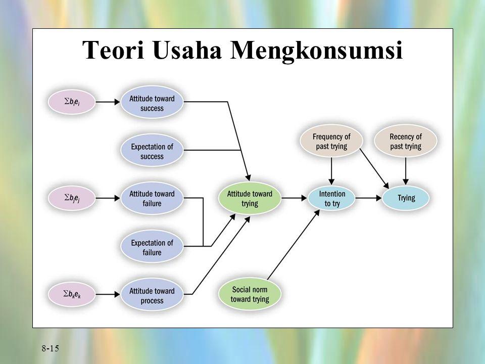 8-15 Teori Usaha Mengkonsumsi