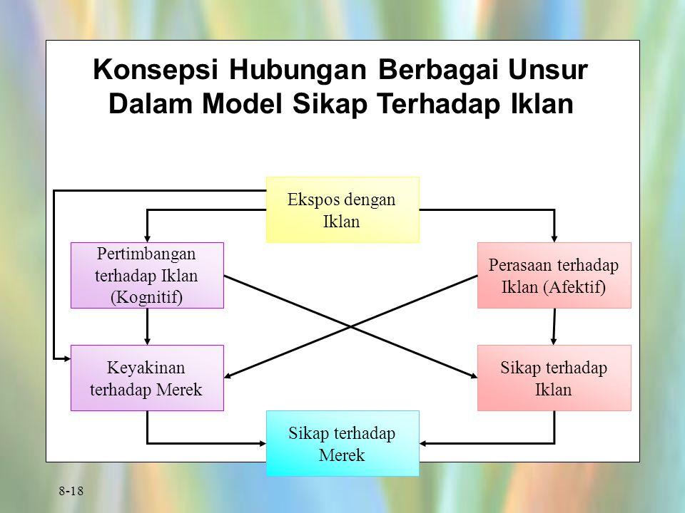 8-18 Konsepsi Hubungan Berbagai Unsur Dalam Model Sikap Terhadap Iklan Ekspos dengan Iklan Pertimbangan terhadap Iklan (Kognitif) Keyakinan terhadap Merek Sikap terhadap Merek Sikap terhadap Iklan Perasaan terhadap Iklan (Afektif)