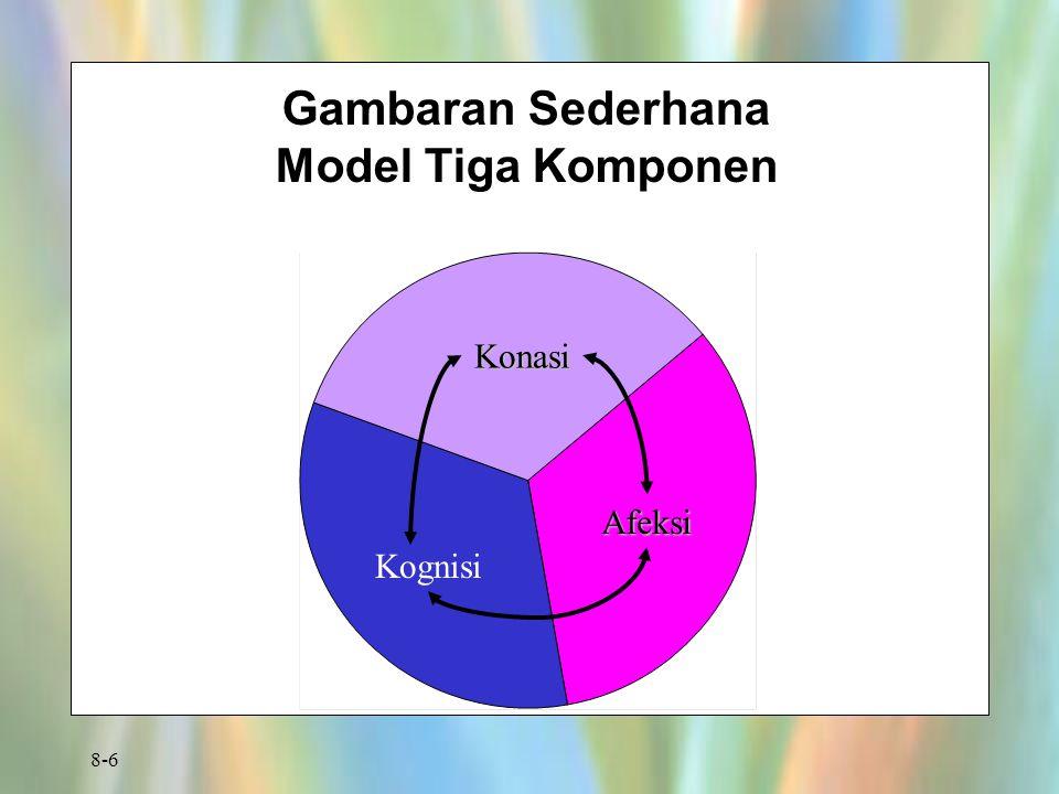 8-6 Gambaran Sederhana Model Tiga Komponen Konasi Afeksi Kognisi