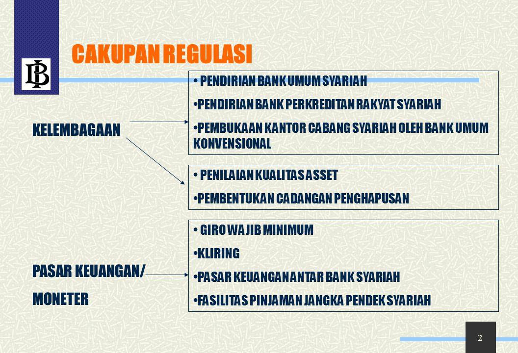 3 10 Peraturan Bank Indonesia 1.Bank Umum berdasarkan Prinsip Syariah 2.Bank Perkreditan Rakyat berdasarlan Prinsip Syariah 3.Perubahan Kegiatan Usaha Bank Umum Konvensional Menjadi Bank Umum Berdasarkan Prinsip Syariah dan Pembukaan Kantor Bank Berdasarkan Prinsip Syariah oleh Bank Umum Konvensional 4.Kualitas Aktiva Produktif Bank Syariah (KAP) 5.Penyisihan Penghapusan Aktiva Produktif (PPAP) Bank Syariah 6.Giro Wajib Minimum (GWM) 7.Kliring 8.Pasar Uang Antar-bank berdasarkan prinsip Syariah (PUAS) 9.Sertifikat Wadiah Bank Indonesia (SWBI) 10.Fasilitas Pembiayaan Jangka Pendek bagi Bank Syariah (FPJPS)