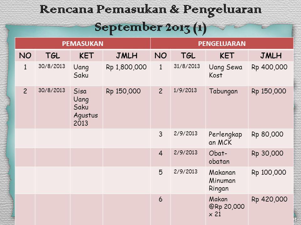Rencana Pemasukan & Pengeluaran September 2013 (2) PEMASUKANPENGELUARAN NOTGLKETJMLHNO TGL KETJMLH 7PulsaRp 52,000 8TextbookRp 150,000 9Tak Terduga Rp 200,000 10TransportRp 50,000 Jumlah PemasukanRp 1,950,000Jumlah PengeluaranRp 1,632,000