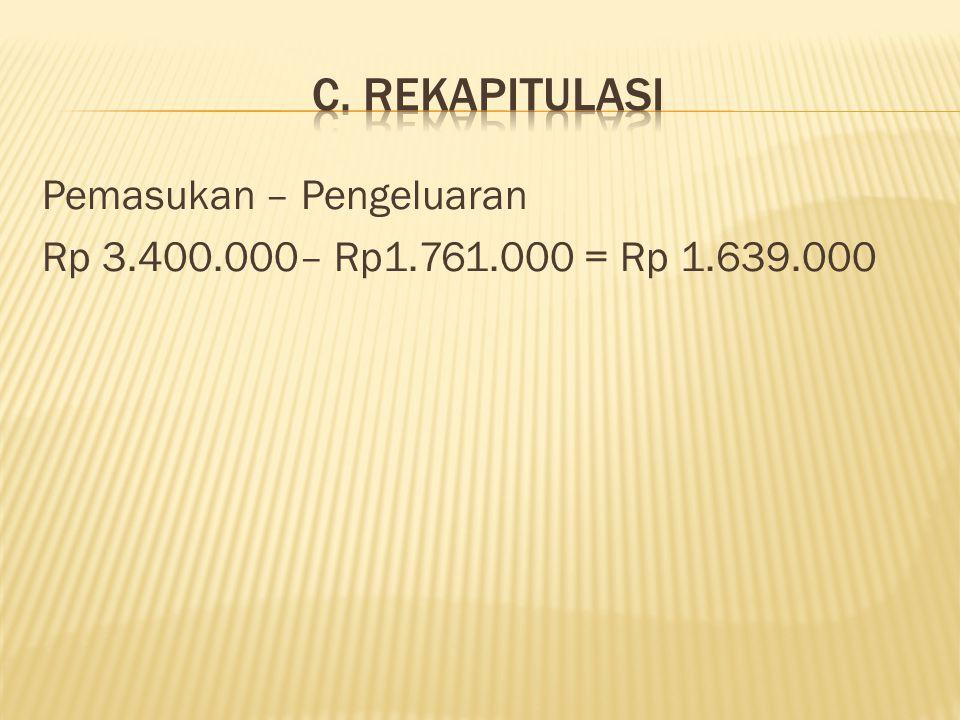Pemasukan – Pengeluaran Rp 3.400.000– Rp1.761.000 = Rp 1.639.000