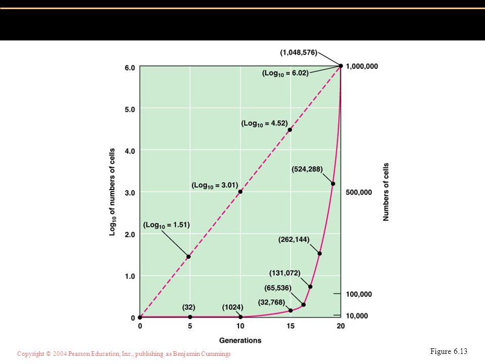 Copyright © 2004 Pearson Education, Inc., publishing as Benjamin Cummings Tidak ada petri dengan jumlah koloni antara 25 - 250 Jika tidak ditemui petri dengan jumlah koloni antara 25 dan 250 dan salah satu petri memiliki jumlah koloni lebih dari 250 maka pilih yang paling mendekati 250 dan hitung sebagai hasil pendugaan (dugaan) cfu/g Contoh 7: Pengenceran 1:100 jumlah koloni 325 Pengenceran 1:1000 jumlah koloni 20 maka jumlah mikroba adalah 33.000 (dug) cfu/g atau 3,3 X10 4 cfu/ml (est/dug)