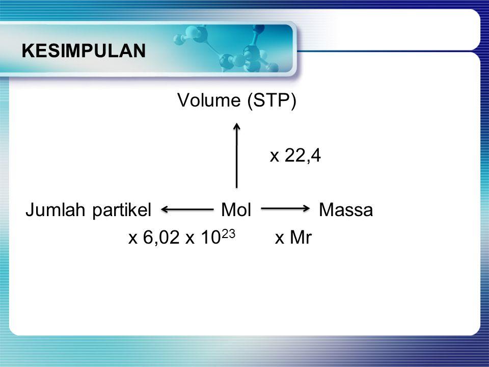 KESIMPULAN Volume (STP) x 22,4 Jumlah partikelMolMassa x 6,02 x 10 23 x Mr