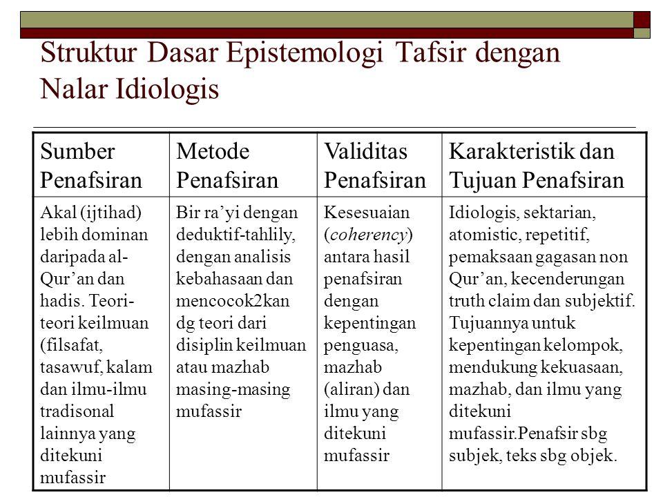 Struktur Dasar Epistemologi Tafsir dengan Nalar Idiologis Sumber Penafsiran Metode Penafsiran Validitas Penafsiran Karakteristik dan Tujuan Penafsiran Akal (ijtihad) lebih dominan daripada al- Qur'an dan hadis.