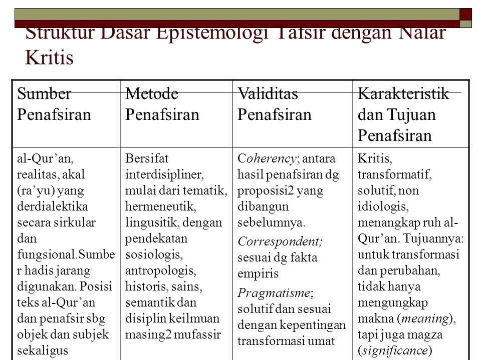 Struktur Dasar Epistemologi Tafsir dengan Nalar Kritis Sumber Penafsiran Metode Penafsiran Validitas Penafsiran Karakteristik dan Tujuan Penafsiran al-Qur'an, realitas, akal (ra'yu) yang derdialektika secara sirkular dan fungsional.Sumbe r hadis jarang digunakan.
