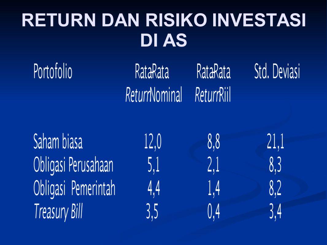 RETURN DAN RISIKO INVESTASI DI AS