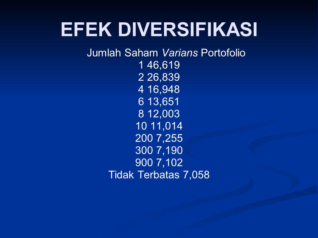 EFEK DIVERSIFIKASI Jumlah Saham Varians Portofolio 1 46,619 2 26,839 4 16,948 6 13,651 8 12,003 10 11,014 200 7,255 300 7,190 900 7,102 Tidak Terbatas