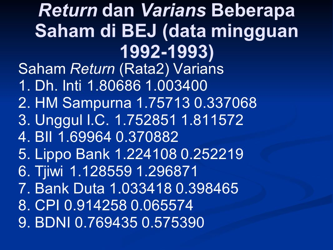 Return dan Varians Beberapa Saham di BEJ (data mingguan 1992 ‑ 1993) Saham Return (Rata2) Varians 1. Dh. Inti 1.80686 1.003400 2. HM Sampurna 1.75713