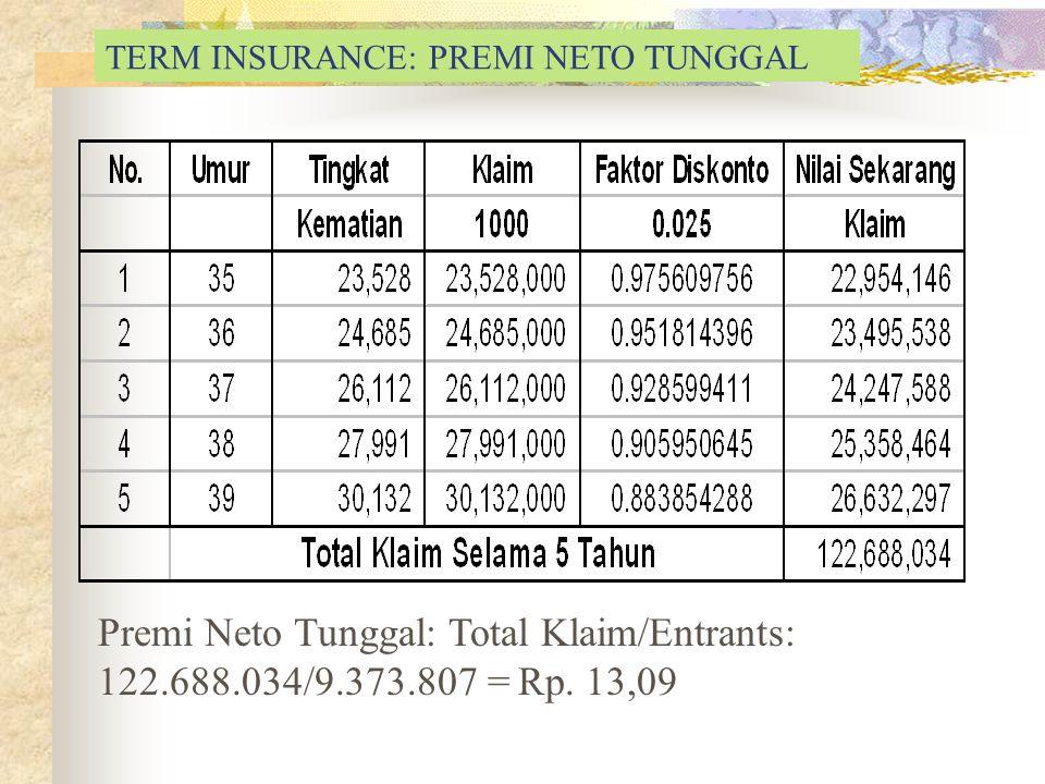 Premi Neto Tunggal: Total Klaim/Entrants: 122.688.034/9.373.807 = Rp. 13,09 TERM INSURANCE: PREMI NETO TUNGGAL