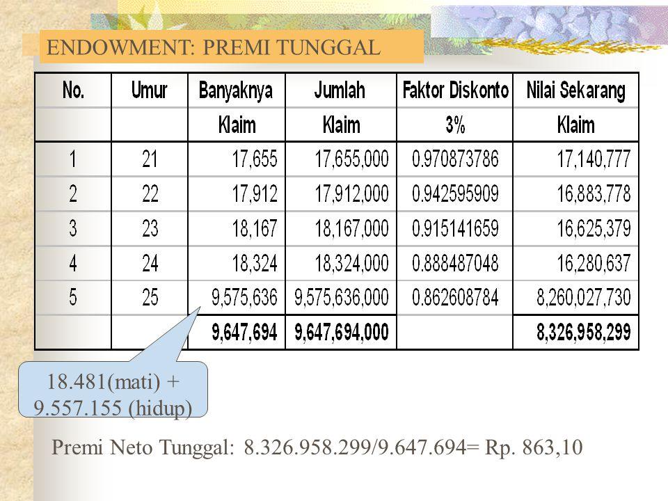 Premi Neto Tunggal: 8.326.958.299/9.647.694= Rp. 863,10 18.481(mati) + 9.557.155 (hidup) ENDOWMENT: PREMI TUNGGAL
