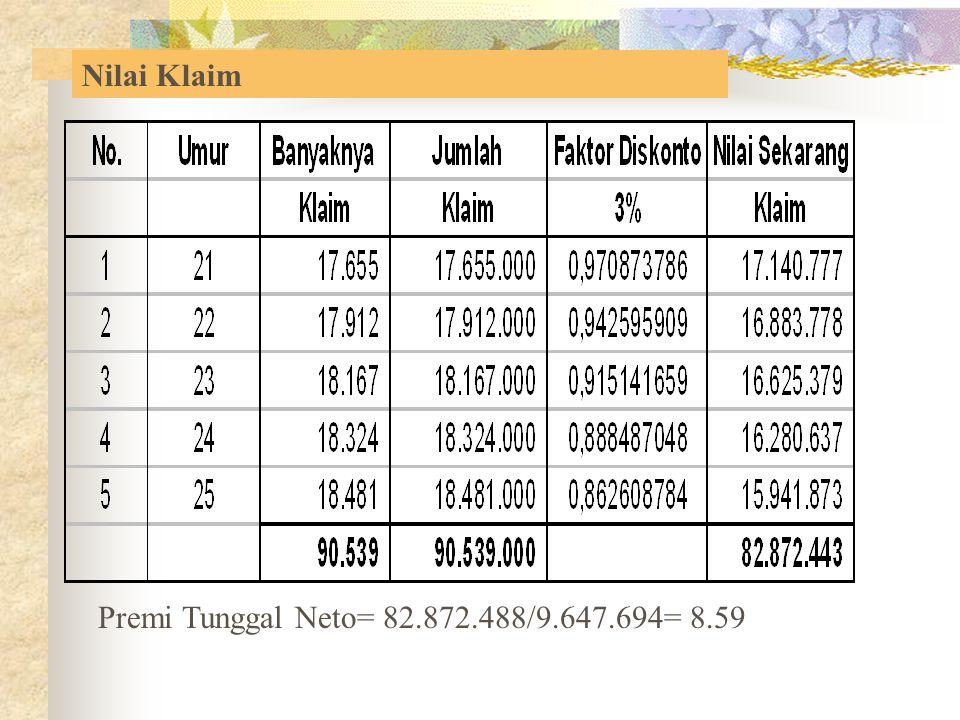 Premi Tunggal Neto= 82.872.488/9.647.694= 8.59 Nilai Klaim