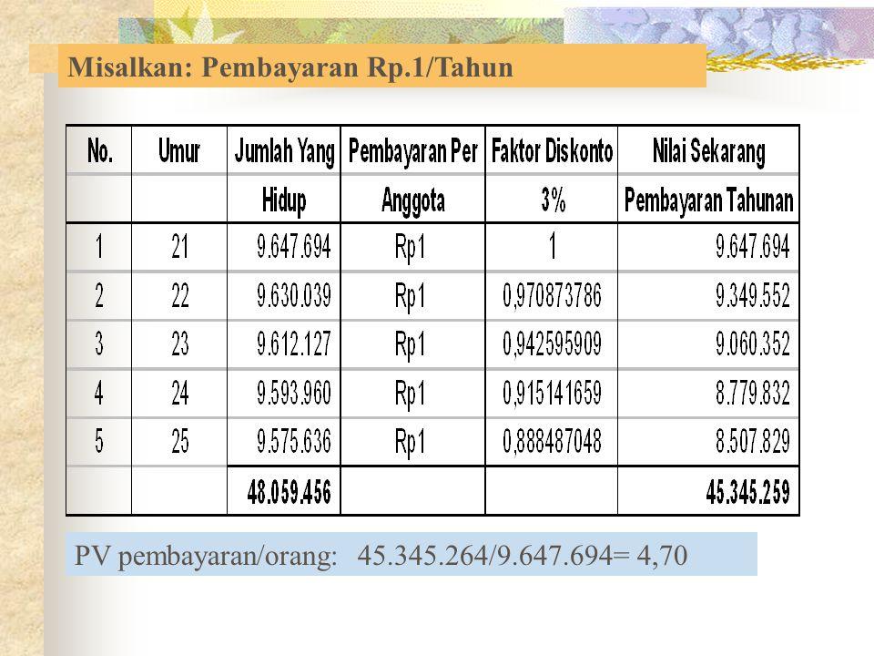 PV pembayaran/orang: 45.345.264/9.647.694= 4,70 Misalkan: Pembayaran Rp.1/Tahun