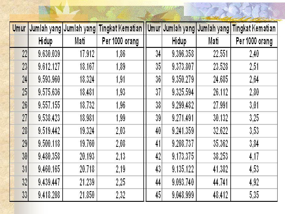 Premi Neto Tunggal: 8.326.958.299/9.647.694= Rp.