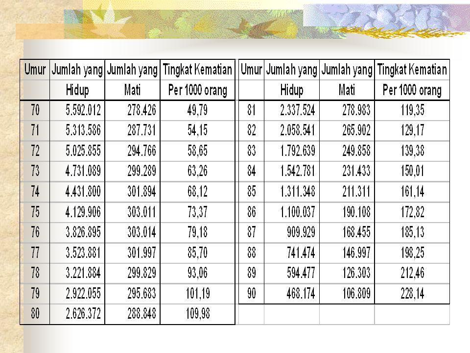 PREMI RATA-RATA (TAHUNAN) ASURANSI BERJANGKA Data: Umur 21 Tahun.
