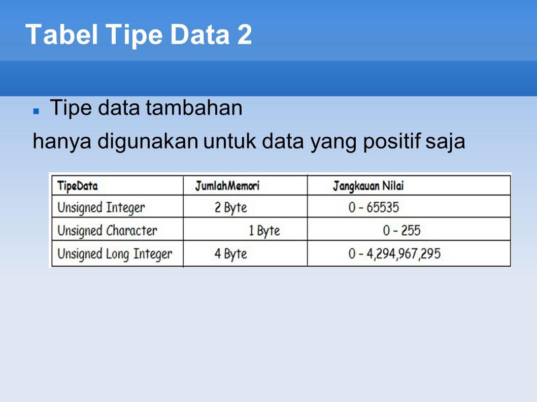 Tabel Tipe Data 2 Tipe data tambahan hanya digunakan untuk data yang positif saja